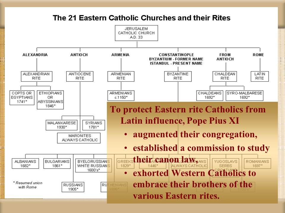 To protect Eastern rite Catholics from Latin influence, Pope Pius XI augmented their congregation, established a commission to study their canon law,
