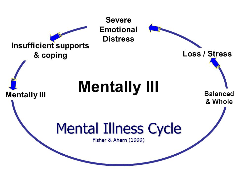 Balanced & Whole Loss / Stress Severe Emotional Distress Insufficient supports & coping Mentally Ill Mental Illness Cycle Fisher & Ahern (1999) Mentally Ill