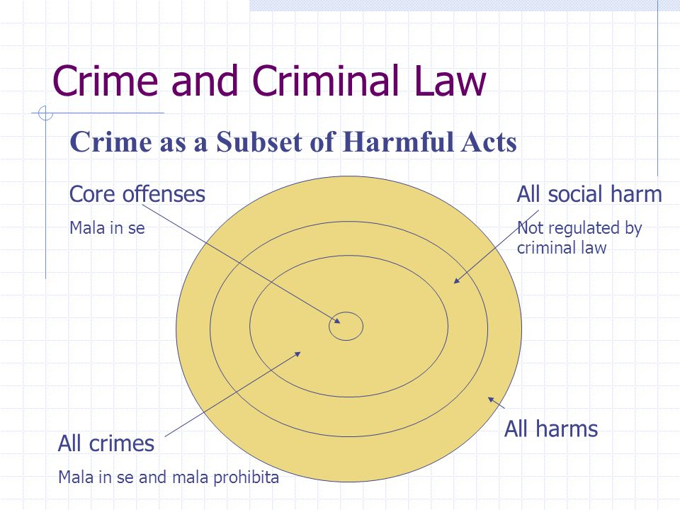 Crime and Criminal Law Crime as a Subset of Harmful Acts Core offenses Mala in se All crimes Mala in se and mala prohibita All social harm Not regulat