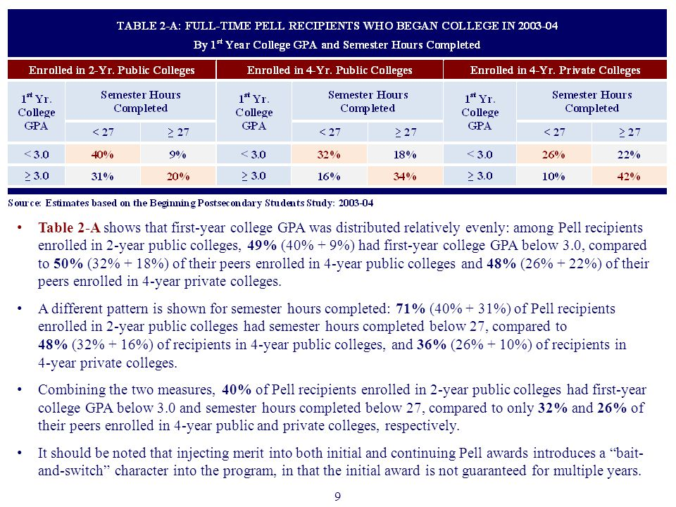 9 Table 2-A shows that first-year college GPA was distributed relatively evenly: among Pell recipients enrolled in 2-year public colleges, 49% (40% + 9%) had first-year college GPA below 3.0, compared to 50% (32% + 18%) of their peers enrolled in 4-year public colleges and 48% (26% + 22%) of their peers enrolled in 4-year private colleges.