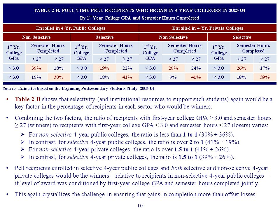 10 Table 2-B shows that selectivity (and institutional resources to support such students) again would be a key factor in the percentage of recipients in each sector who would be winners.