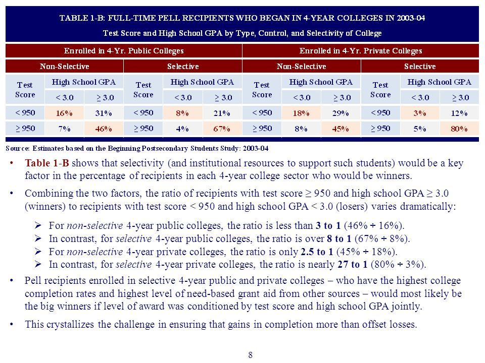 Table 1-B shows that selectivity (and institutional resources to support such students) would be a key factor in the percentage of recipients in each 4-year college sector who would be winners.