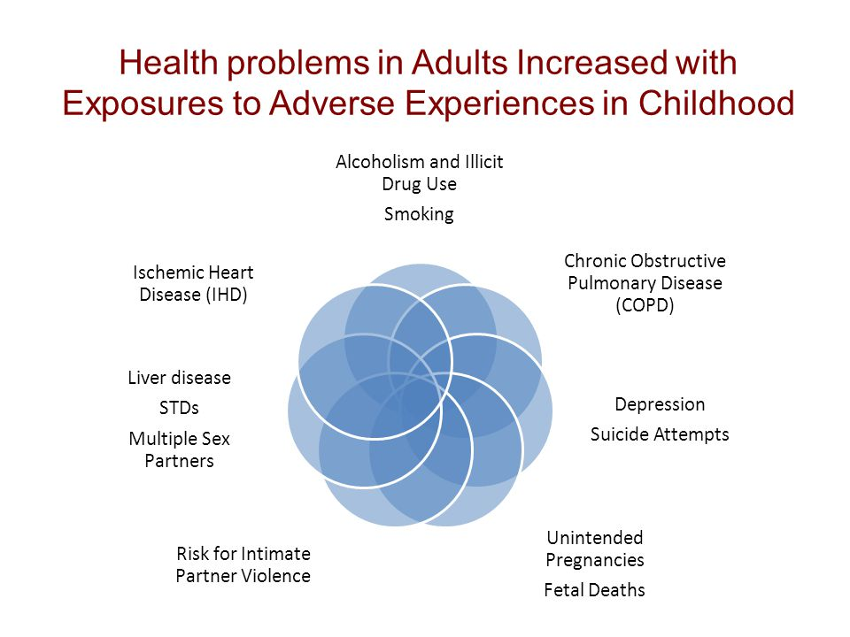 Health problems in Adults Increased with Exposures to Adverse Experiences in Childhood Alcoholism and Illicit Drug Use Smoking Chronic Obstructive Pulmonary Disease (COPD) Depression Suicide Attempts Unintended Pregnancies Fetal Deaths Risk for Intimate Partner Violence Liver disease STDs Multiple Sex Partners Ischemic Heart Disease (IHD)