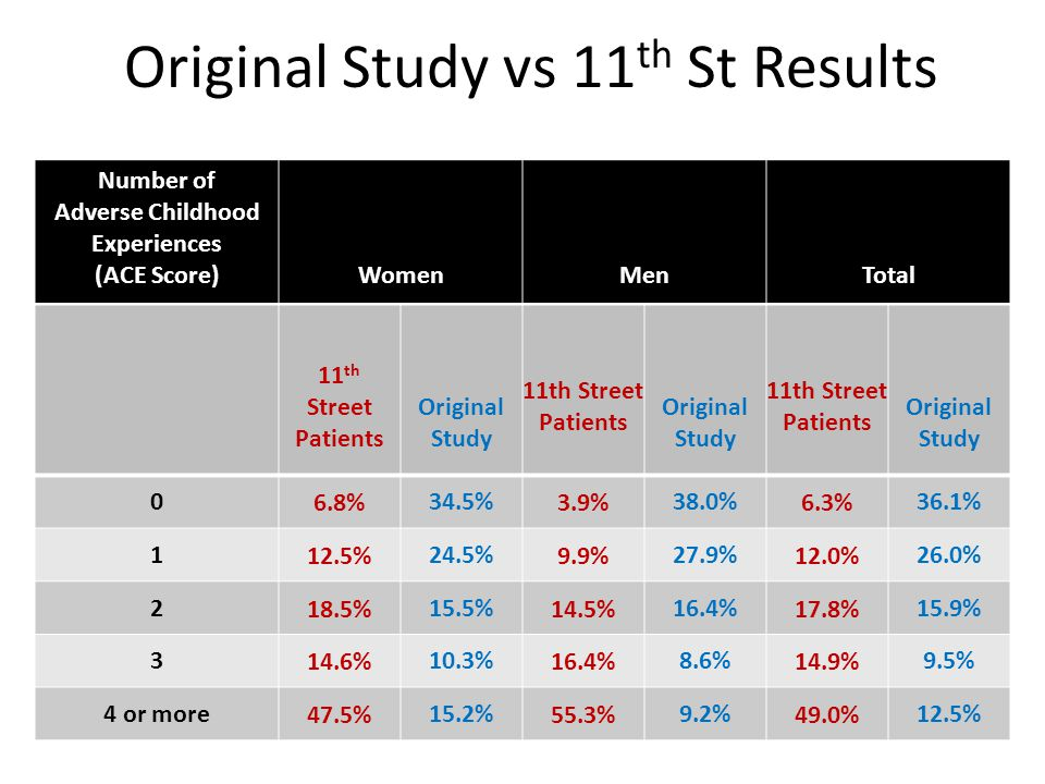 Original Study vs 11 th St Results Number of Adverse Childhood Experiences (ACE Score)WomenMenTotal 11 th Street Patients Original Study 11th Street Patients Original Study 11th Street Patients Original Study 06.8%34.5%3.9%38.0%6.3%36.1% 112.5%24.5%9.9%27.9%12.0%26.0% 218.5%15.5%14.5%16.4%17.8%15.9% 314.6%10.3%16.4%8.6%14.9%9.5% 4 or more47.5%15.2%55.3%9.2%49.0%12.5%