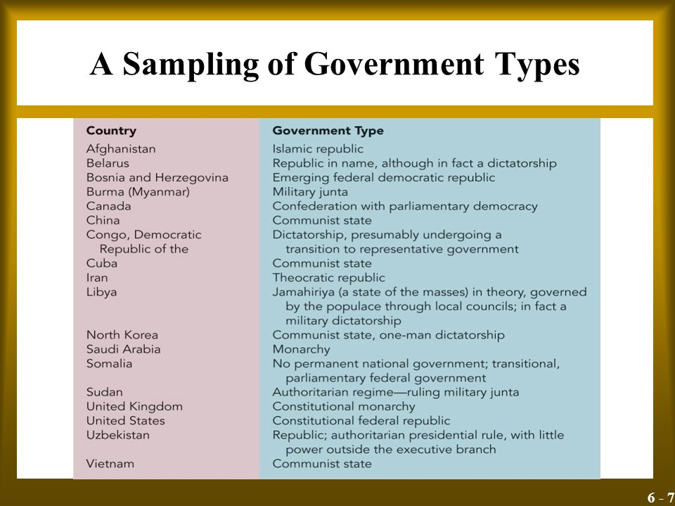 6 - 7 A Sampling of Government Types Insert Exhibit 6.1