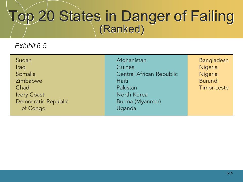 6-26 Top 20 States in Danger of Failing (Ranked) Exhibit 6.5