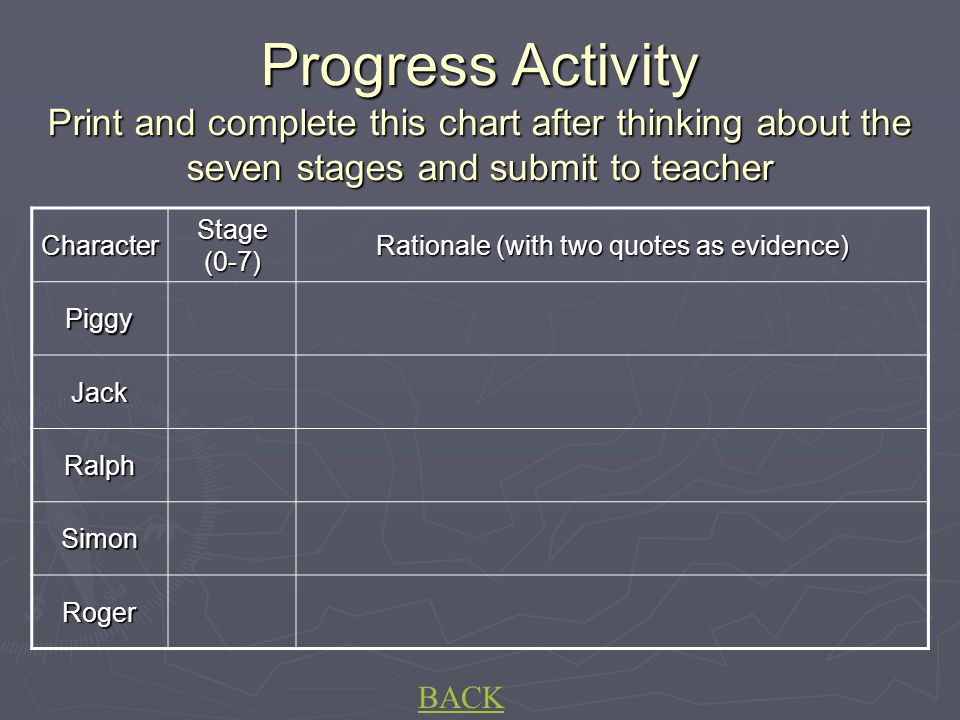 Progress Activity Print and complete this chart after thinking about the seven stages and submit to teacher Character Stage (0-7) Rationale (with two quotes as evidence) Piggy Jack Ralph Simon Roger BACK