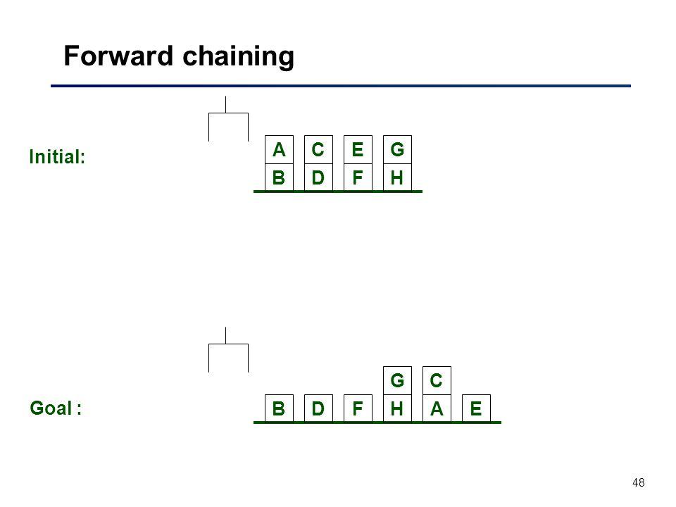 48 Forward chaining BDFH ACEG Initial: BDFH C E G A Goal :