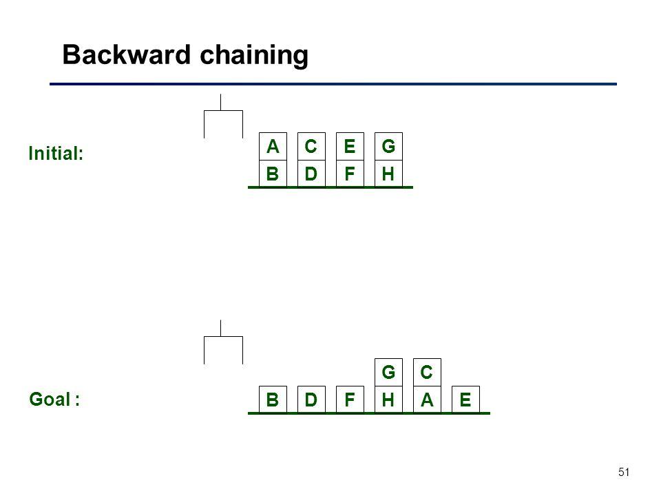 51 Backward chaining BDFH ACEG Initial: BDFH C E G A Goal :