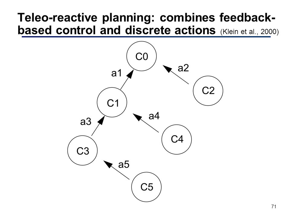 71 Teleo-reactive planning: combines feedback- based control and discrete actions (Klein et al., 2000)