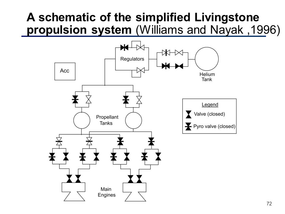 72 A schematic of the simplified Livingstone propulsion system (Williams and Nayak,1996)
