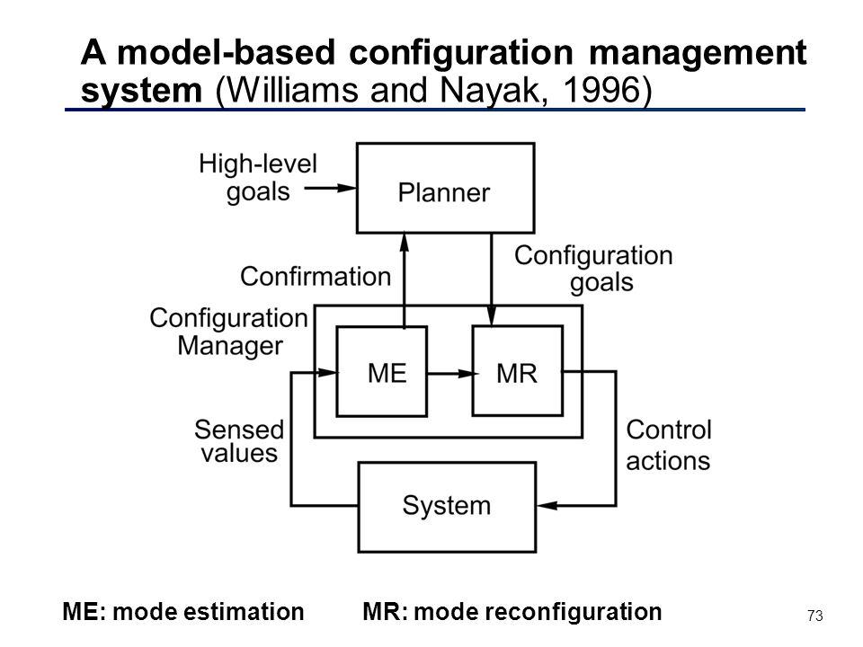 73 A model-based configuration management system (Williams and Nayak, 1996) ME: mode estimation MR: mode reconfiguration