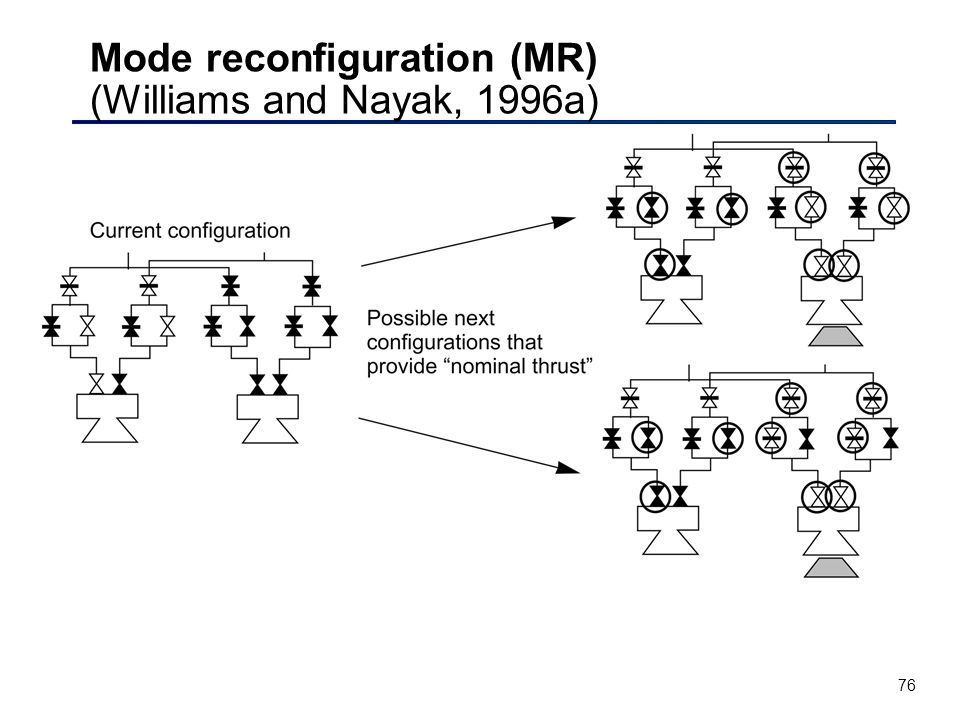 76 Mode reconfiguration (MR) (Williams and Nayak, 1996a)