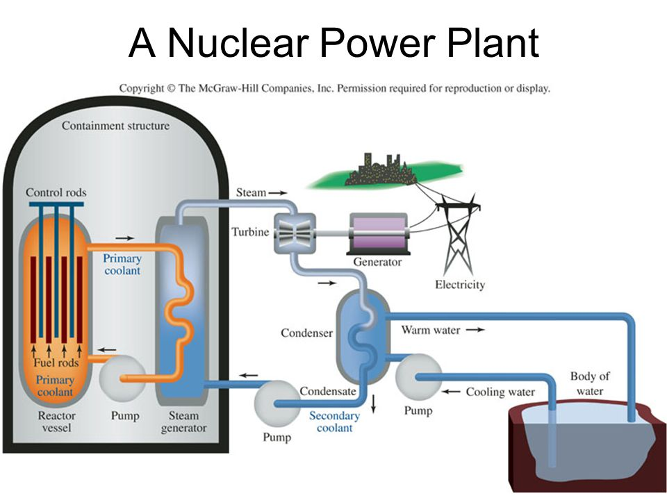 Recall: the spent fuel from a nuclear power plant ends up as Pu-239 – with a half-life of 24,110 years.