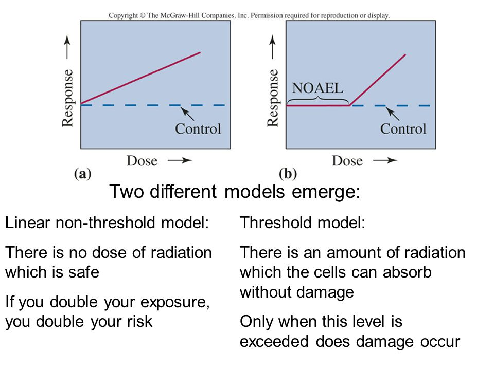 Two different models emerge: Linear non-threshold model: There is no dose of radiation which is safe If you double your exposure, you double your risk Threshold model: There is an amount of radiation which the cells can absorb without damage Only when this level is exceeded does damage occur