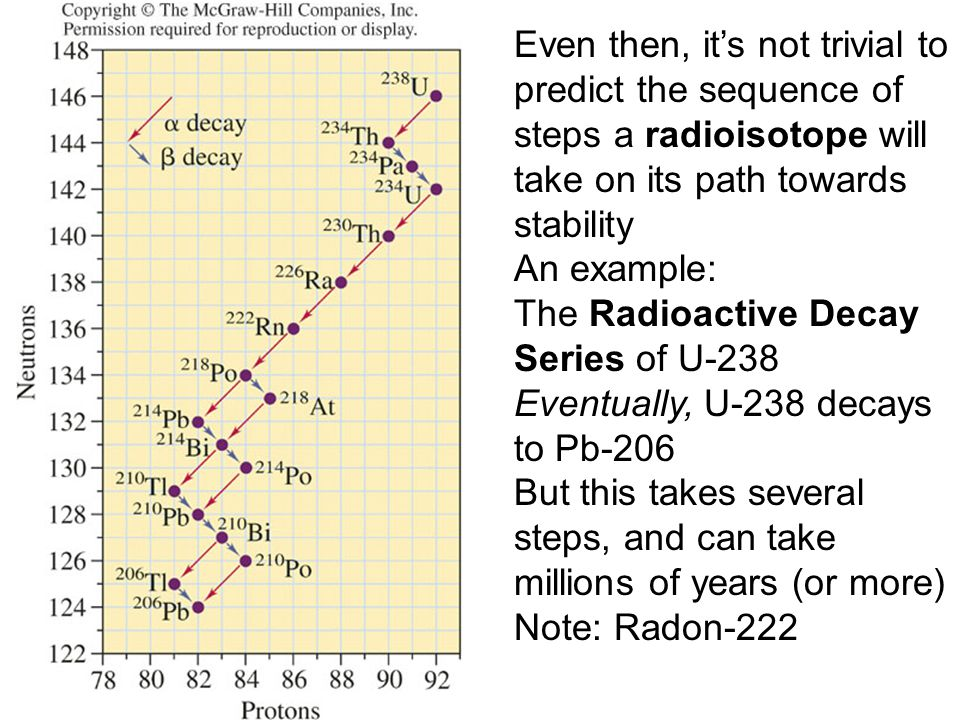 Even then, it's not trivial to predict the sequence of steps a radioisotope will take on its path towards stability An example: The Radioactive Decay Series of U-238 Eventually, U-238 decays to Pb-206 But this takes several steps, and can take millions of years (or more) Note: Radon-222