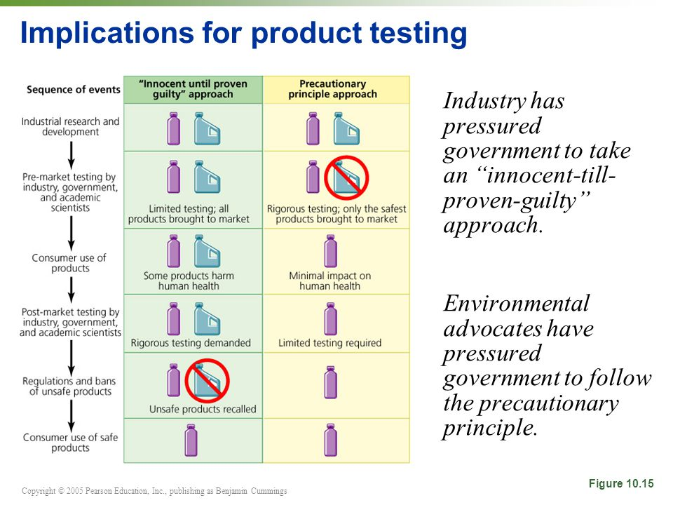 Copyright © 2005 Pearson Education, Inc., publishing as Benjamin Cummings Implications for product testing Industry has pressured government to take a