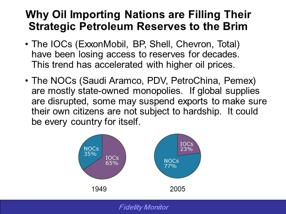 Fidelity Monitor Why Oil Importing Nations are Filling Their Strategic Petroleum Reserves to the Brim The IOCs (ExxonMobil, BP, Shell, Chevron, Total) have been losing access to reserves for decades.