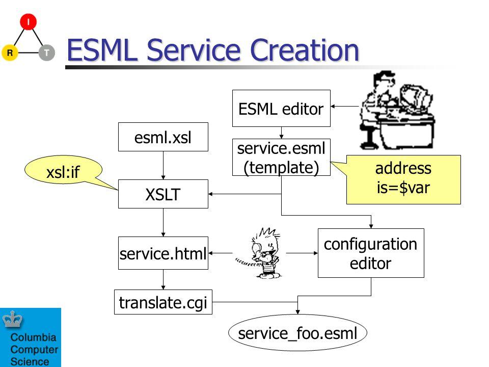 ESML Service Creation xsl:if ESML editor service.esml (template) XSLT esml.xsl configuration editor service.html translate.cgi service_foo.esml address is=$var