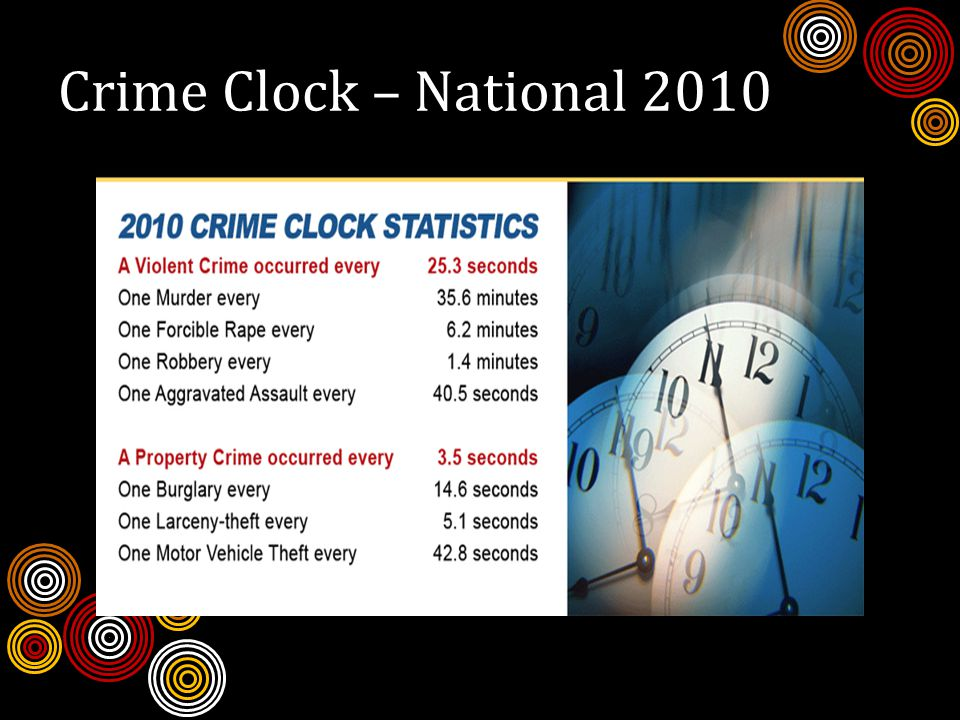 Crime Clock – National 2010