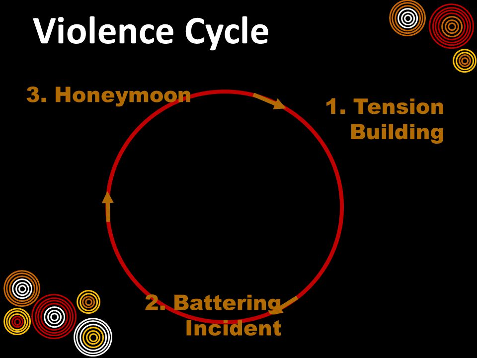 Violence Cycle 1. Tension Building 2. Battering Incident 3.