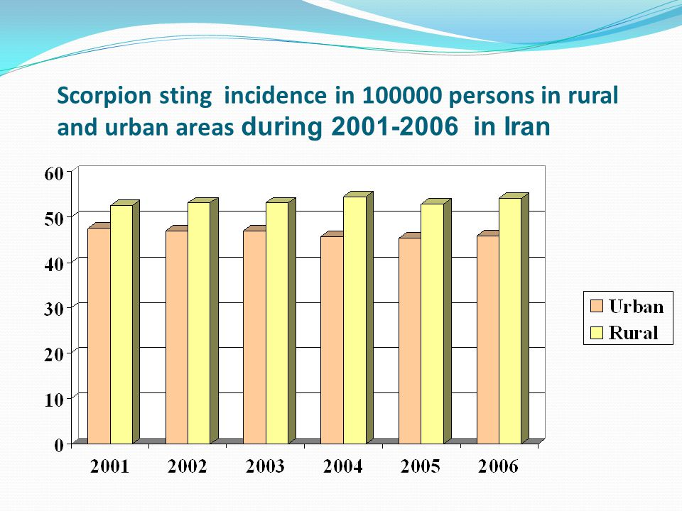 Scorpion sting incidence in 100000 persons in rural and urban areas during 2001-2006 in Iran