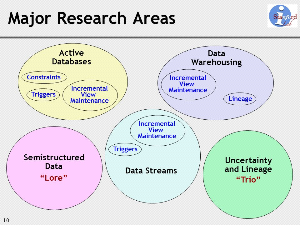 """10 Major Research Areas Active Databases Data Warehousing Semistructured Data """"Lore"""" Data Streams Uncertainty and Lineage """"Trio"""" Constraints Triggers"""