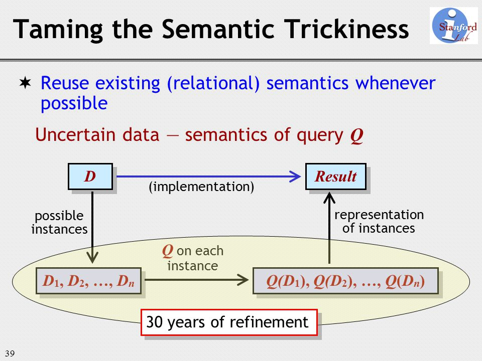 39 Result Taming the Semantic Trickiness  Reuse existing (relational) semantics whenever possible Uncertain data — semantics of query Q D D D 1, D 2, …, D n possible instances Q on each instance representation of instances Q(D 1 ), Q(D 2 ), …, Q(D n ) (implementation) 30 years of refinement