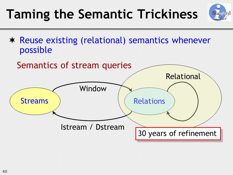 40 Taming the Semantic Trickiness  Reuse existing (relational) semantics whenever possible Semantics of stream queries Streams Relations Window Istream / Dstream 30 years of refinement Relational