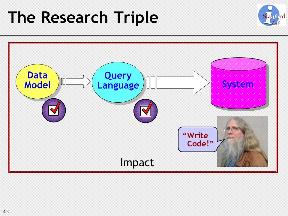 42 System The Research Triple Data Model Query Language System Impact Write Code!