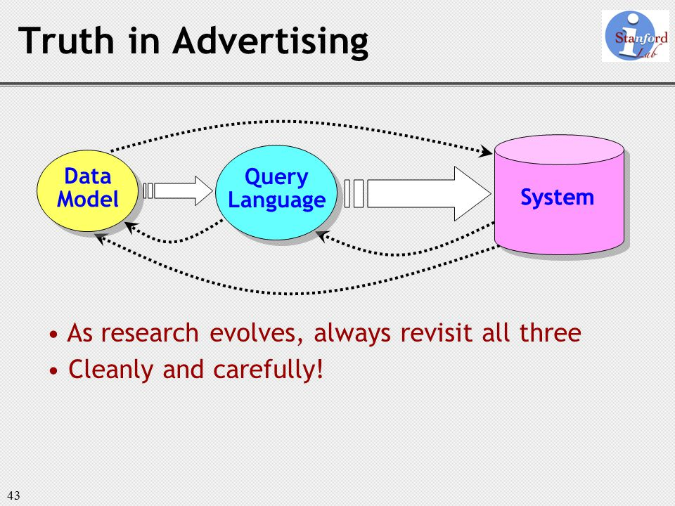43 Truth in Advertising System Data Model Query Language System As research evolves, always revisit all three Cleanly and carefully!
