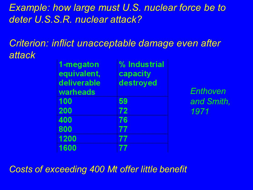 Example: how large must U.S. nuclear force be to deter U.S.S.R.