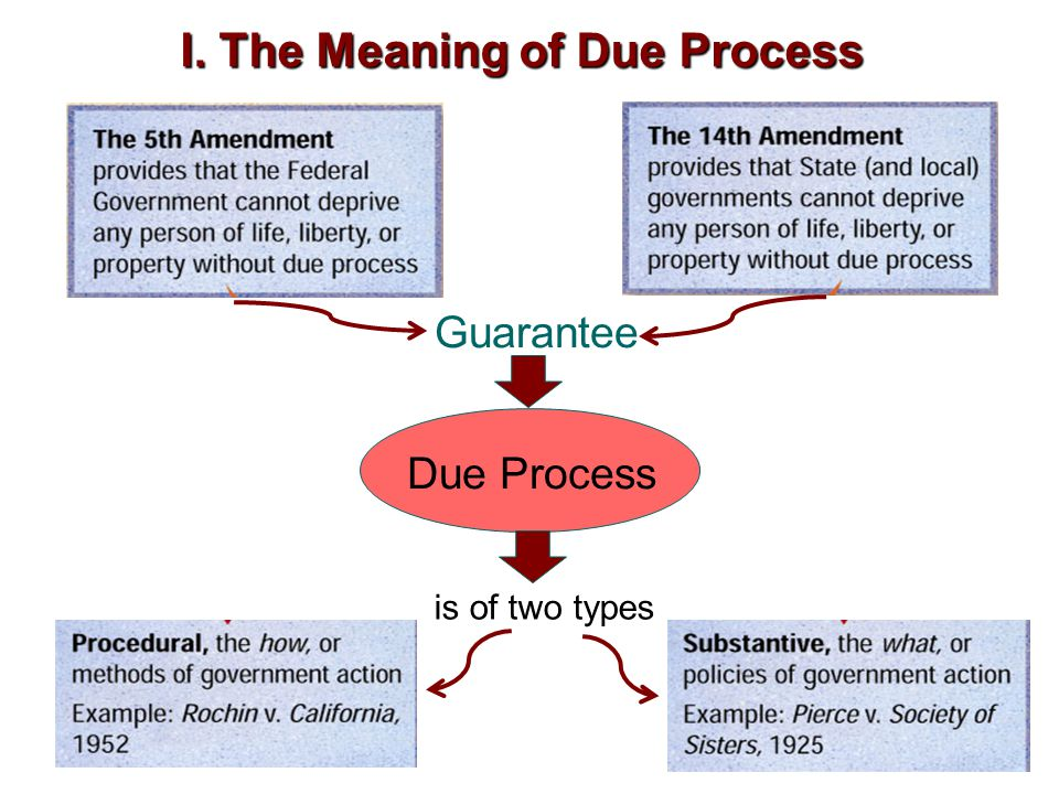 I. The Meaning of Due Process Guarantee Due Process is of two types
