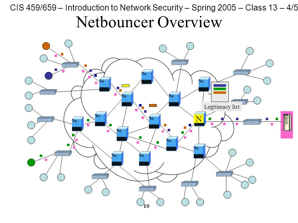 CIS 459/659 – Introduction to Network Security – Spring 2005 – Class 13 – 4/5/05 10 Netbouncer Overview N Legitimacy list