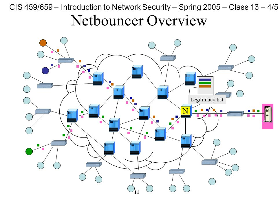 CIS 459/659 – Introduction to Network Security – Spring 2005 – Class 13 – 4/5/05 11 Netbouncer Overview N Legitimacy list