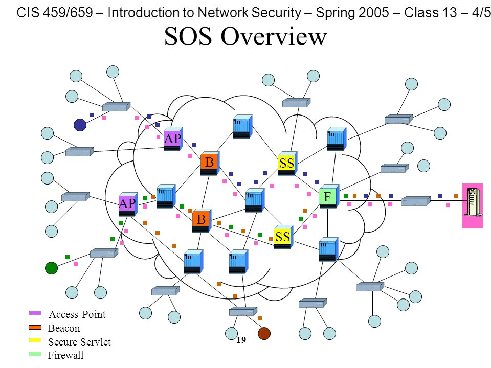 CIS 459/659 – Introduction to Network Security – Spring 2005 – Class 13 – 4/5/05 19 SOS Overview SS F B B AP Access Point Beacon Secure Servlet Firewall