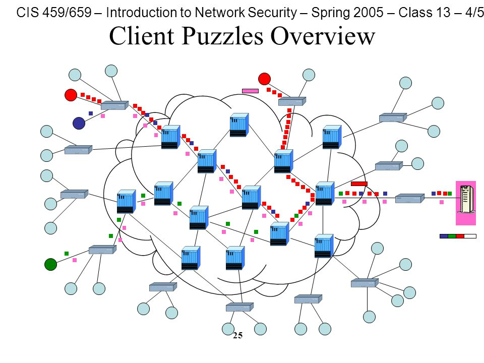 CIS 459/659 – Introduction to Network Security – Spring 2005 – Class 13 – 4/5/05 25 Client Puzzles Overview