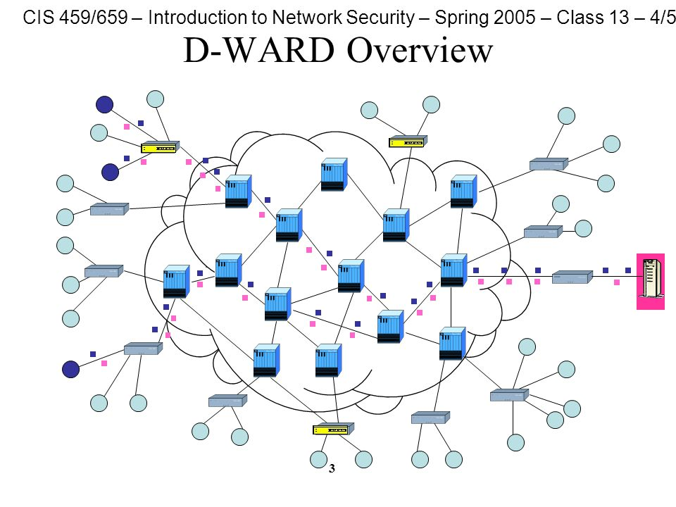 CIS 459/659 – Introduction to Network Security – Spring 2005 – Class 13 – 4/5/05 3 D-WARD Overview