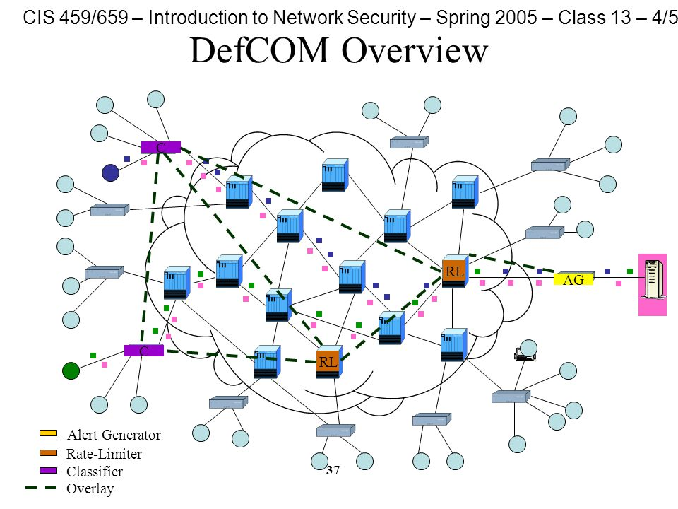CIS 459/659 – Introduction to Network Security – Spring 2005 – Class 13 – 4/5/05 37 DefCOM Overview AG C C RL Alert Generator Rate-Limiter Classifier