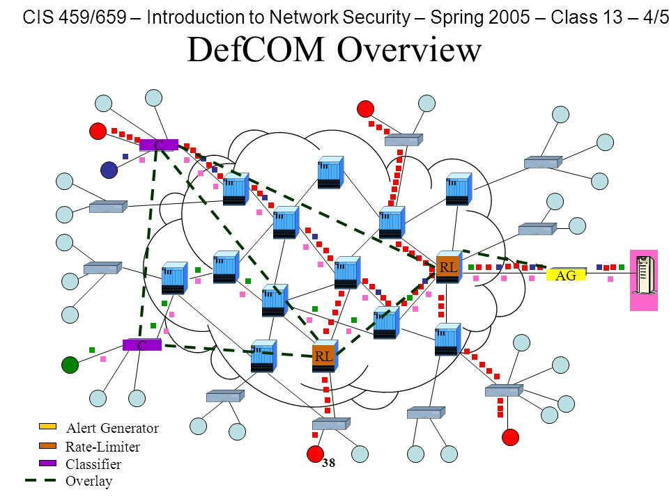 CIS 459/659 – Introduction to Network Security – Spring 2005 – Class 13 – 4/5/05 38 DefCOM Overview AG C C RL Alert Generator Rate-Limiter Classifier Overlay