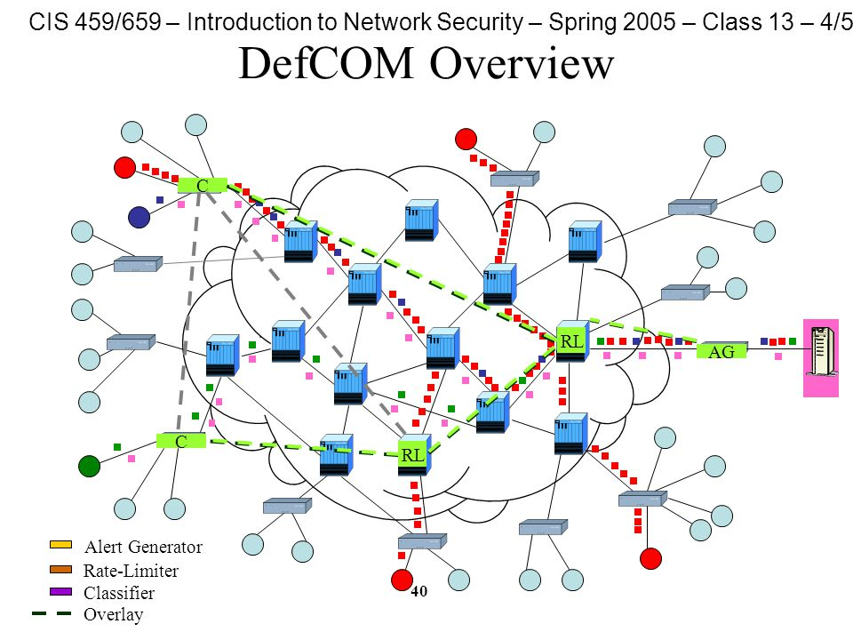 CIS 459/659 – Introduction to Network Security – Spring 2005 – Class 13 – 4/5/05 40 DefCOM Overview AG C C RL Alert Generator Rate-Limiter Classifier