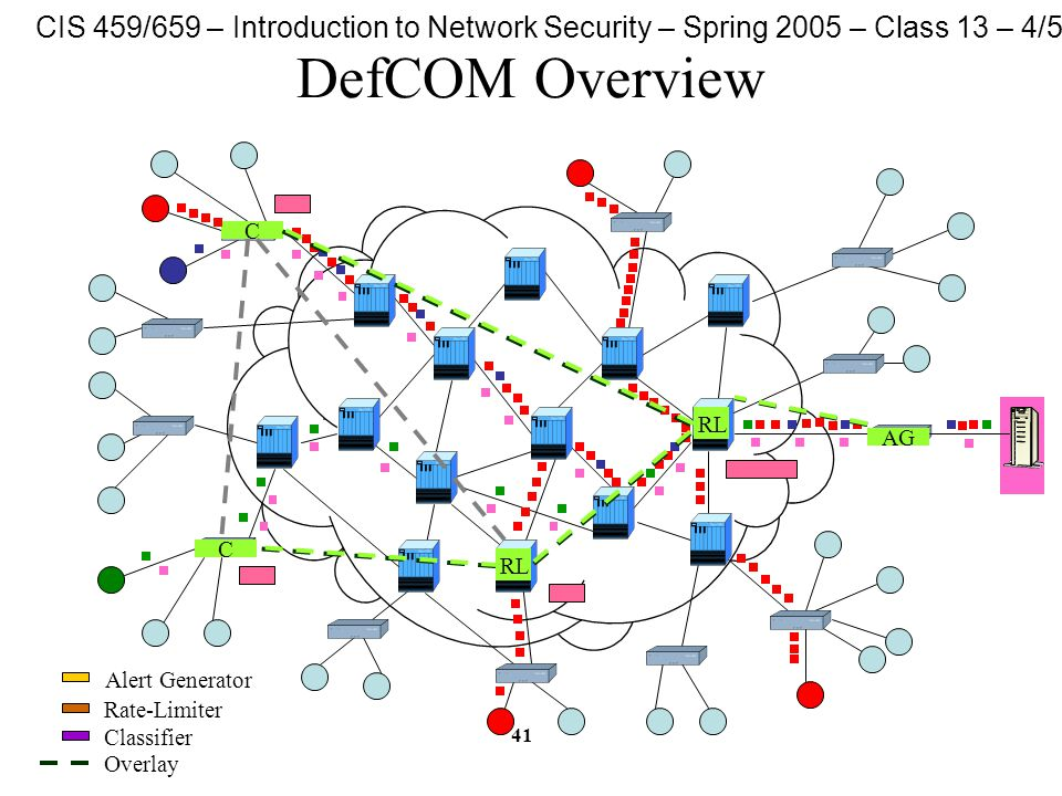 CIS 459/659 – Introduction to Network Security – Spring 2005 – Class 13 – 4/5/05 41 DefCOM Overview AG C C RL Alert Generator Rate-Limiter Classifier