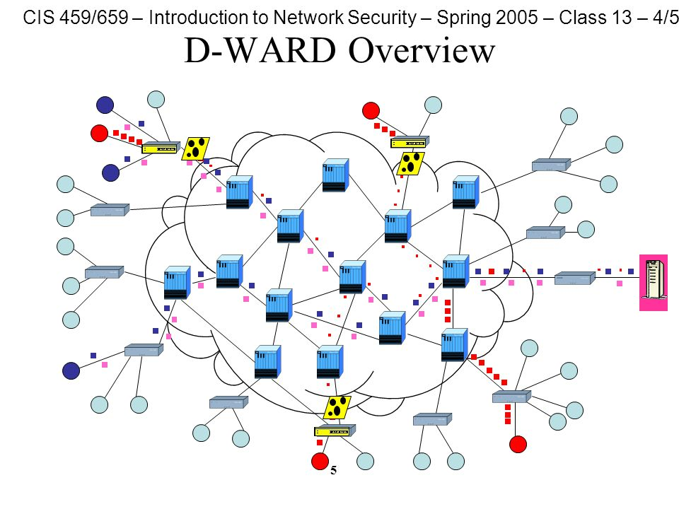 CIS 459/659 – Introduction to Network Security – Spring 2005 – Class 13 – 4/5/05 5 D-WARD Overview