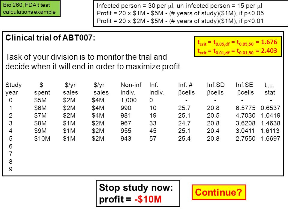 Clinical trial of ABT007: Task of your division is to monitor the trial and decide when it will end in order to maximize profit. Study $ $/yr $/yr Non