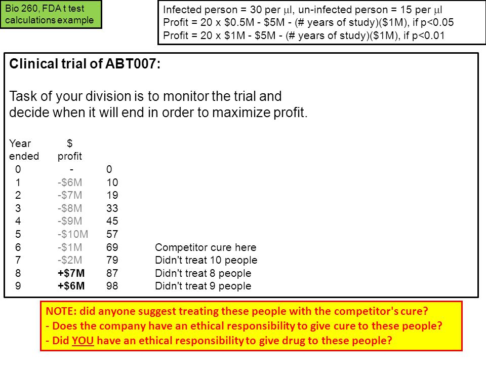 Clinical trial of ABT007: Task of your division is to monitor the trial and decide when it will end in order to maximize profit. Year $ endedprofit 0