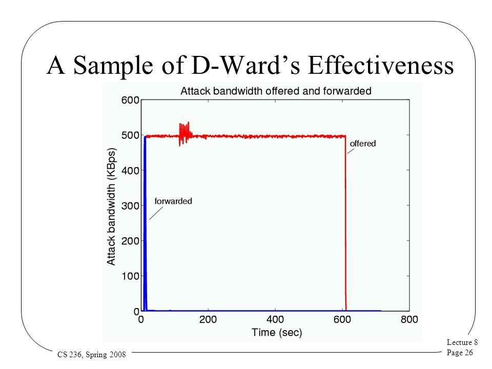 Lecture 8 Page 26 CS 236, Spring 2008 A Sample of D-Ward's Effectiveness