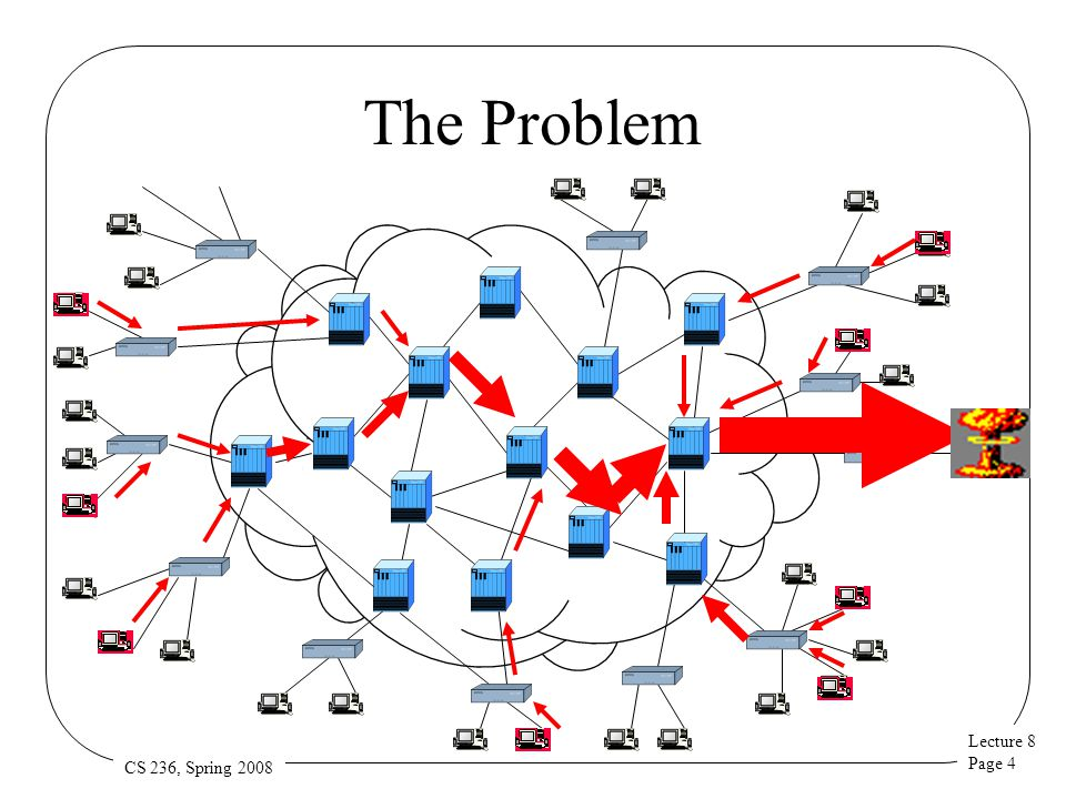 Lecture 8 Page 5 CS 236, Spring 2008 Characterizing the Problem An attacker compromises many hosts –Usually spread across Internet He orders them to send garbage traffic to a target site The combined packet flow overwhelms the target –Perhaps his machine –Perhaps his network link –Perhaps his ISP's network link