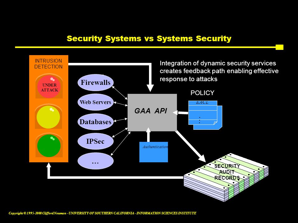 Copyright © 1995-2008 Clifford Neuman - UNIVERSITY OF SOUTHERN CALIFORNIA - INFORMATION SCIENCES INSTITUTE Security Systems vs Systems Security SECURI