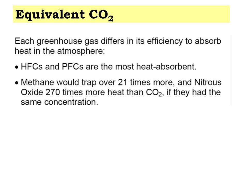 Equivalent CO 2