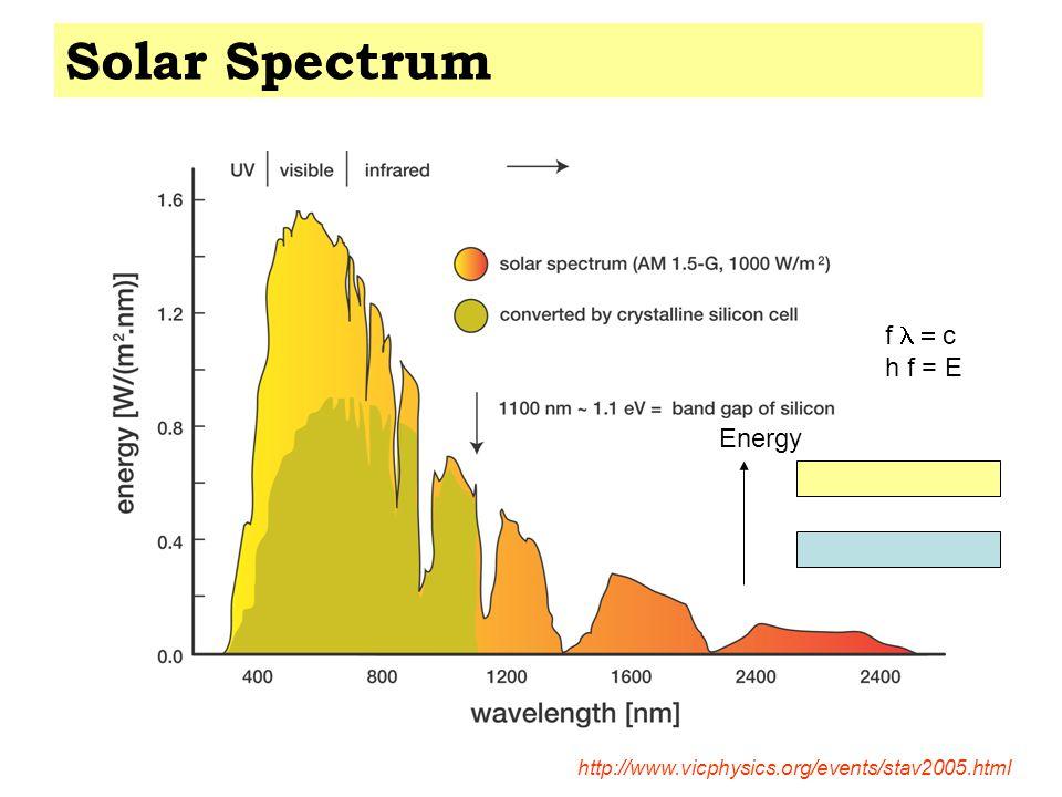 Solar Spectrum http://www.vicphysics.org/events/stav2005.html Energy f  c h f = E